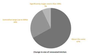 Change in size of renovated kitchen 2021