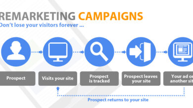 Photo of Complete Guide to Remarketing