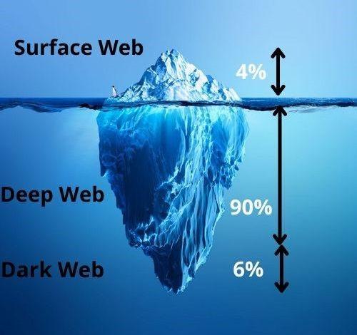 Surface Web Deep Web Dark Web Internet Volume