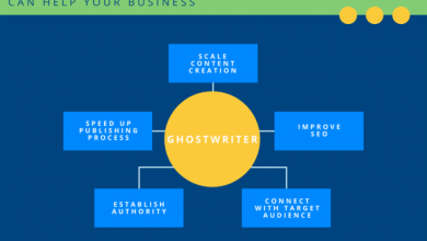 Photo of TOP 7 PROFESSIONAL SERVICES A BUSINESS GHOSTWRITING COMPANY OFFERS